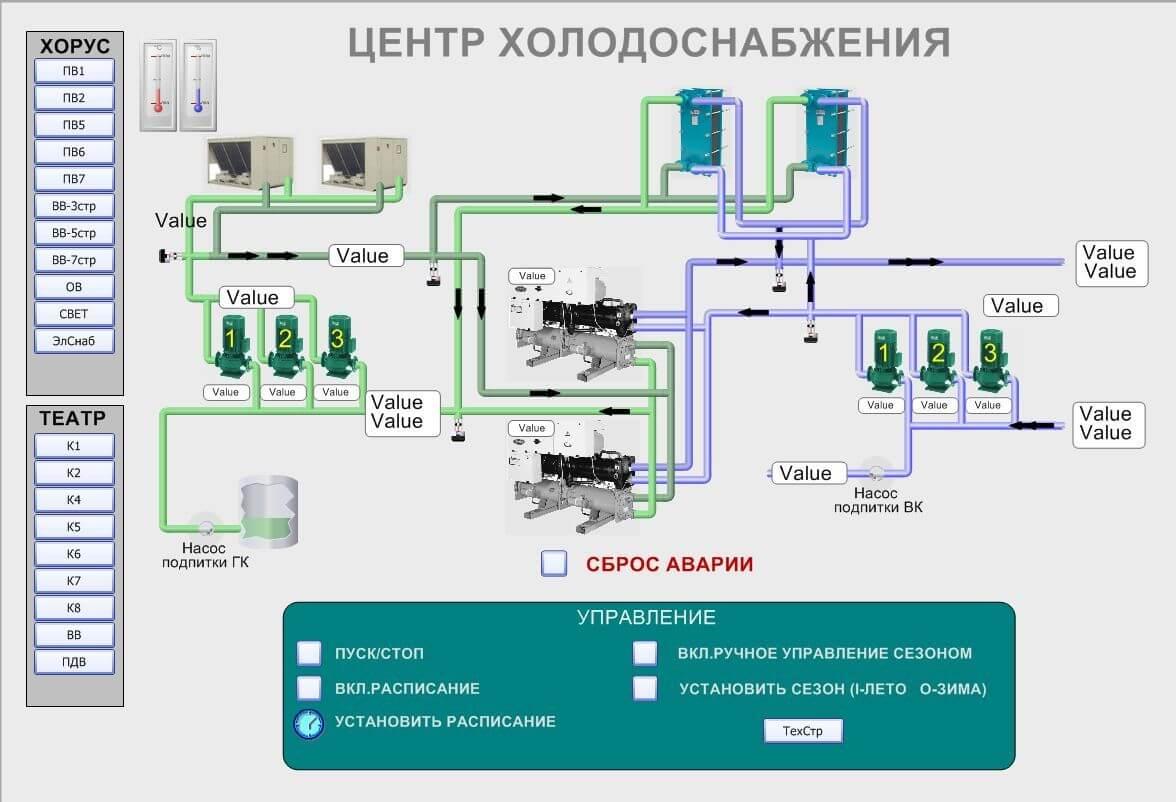 Автоматизация и диспетчеризация инженерных систем и технологических процессов