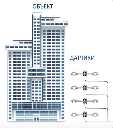 Система мониторинга инженерных систем и конструкций (СМИС/СМИК)